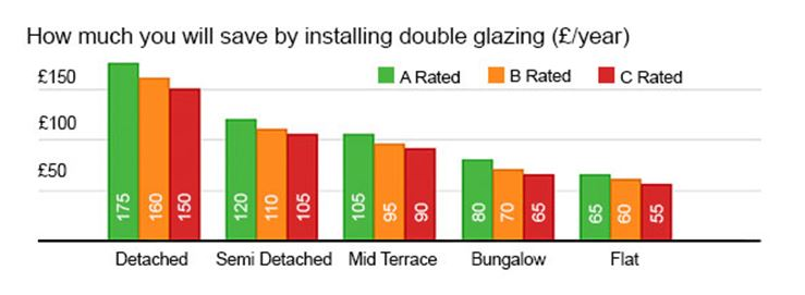 How to prevent heat loss in the home howells for Energy saving windows cost